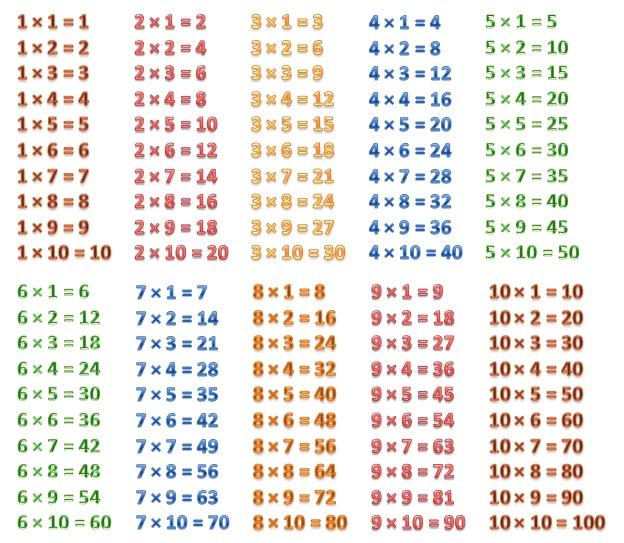 Таблица Умножения Фото Скачать - фото 10