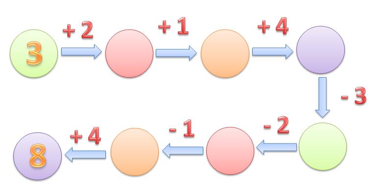 сложение и вычитание урок