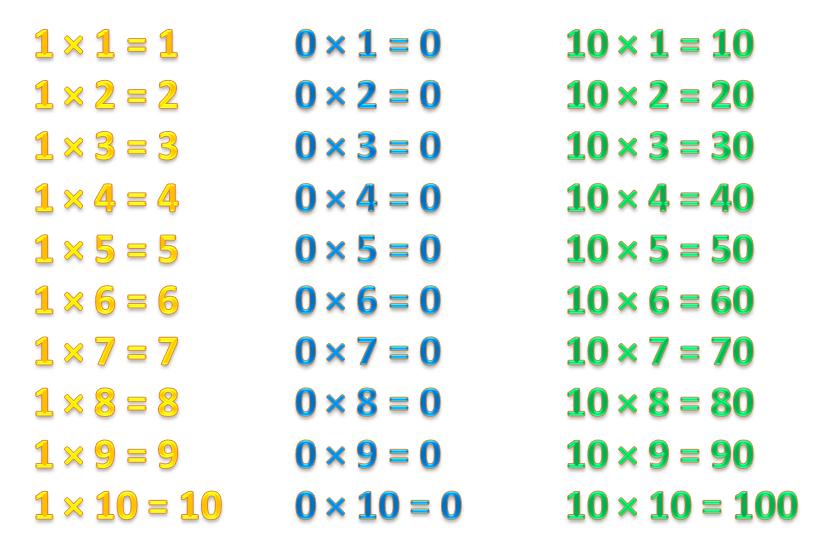 Таблица умножения на 0, 1 и 10