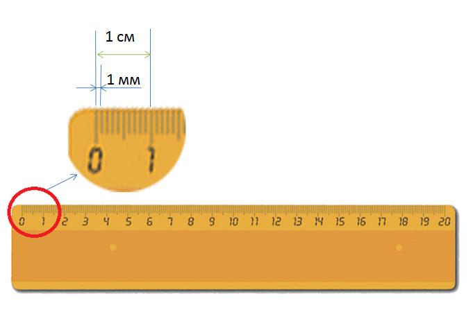 сколько миллиметров в метре: