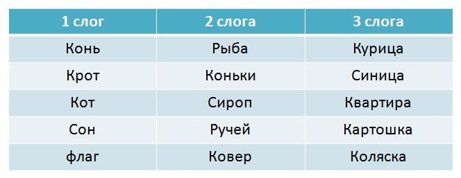 примеры слов с одним двумя и тремя слогами
