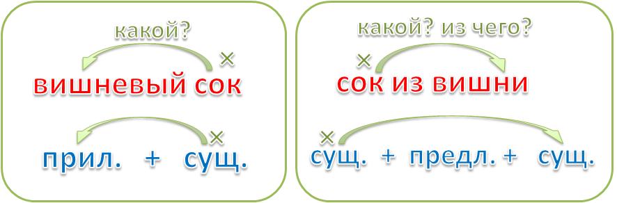 Составь схему строения словосочетаний поздний звонок