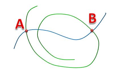 две точки и кривые